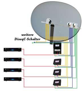 TV Komplettanlage Multifocus Antenne E 85 T 85 Octo